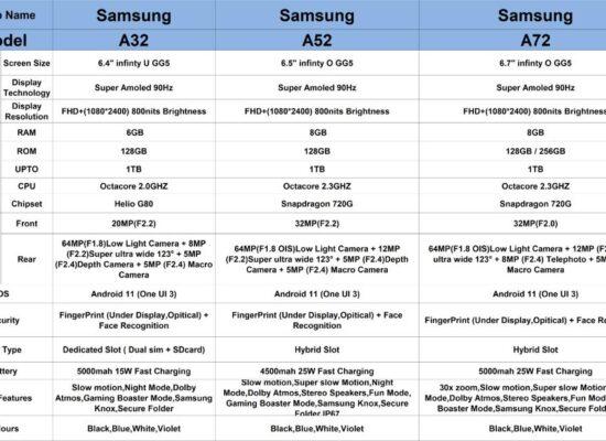 Comparing Samsung Galaxy A32, A52 and A72